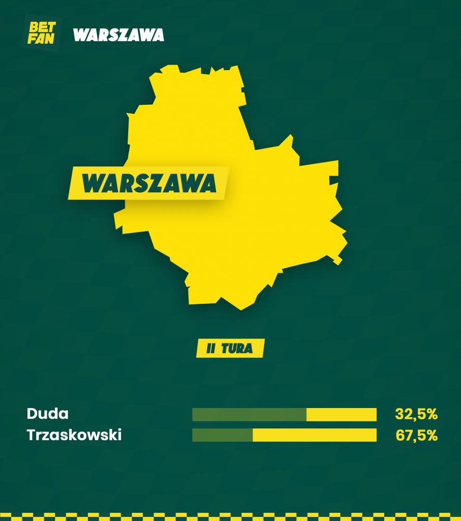 Wybory II tura w Warszawie
